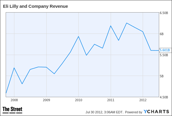 LLY Revenue Chart