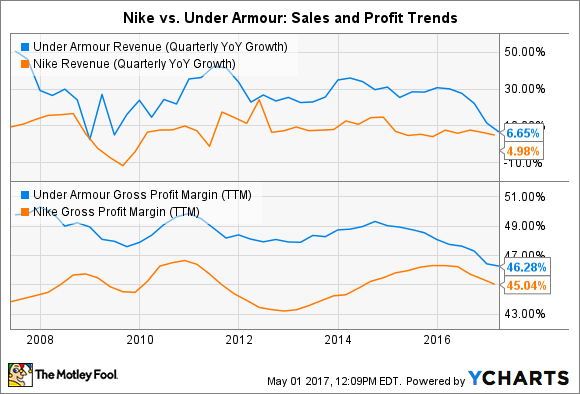 UAA Revenue (Quarterly YoY Growth) Chart