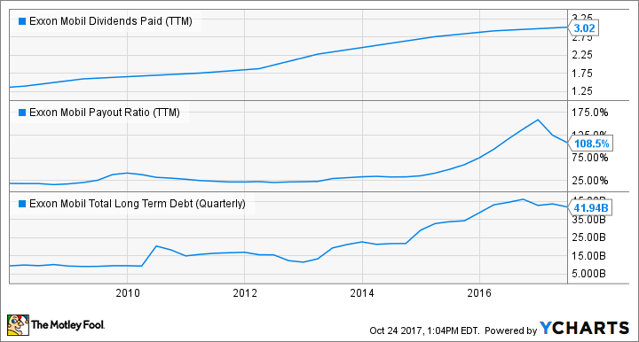 XOM Dividends Paid (TTM) Chart