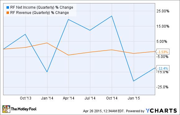 RF Net Income (Quarterly) Chart