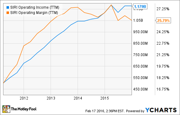SIRI Operating Income (TTM) Chart
