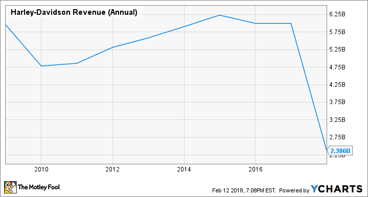 HOG Revenue (Annual) Chart
