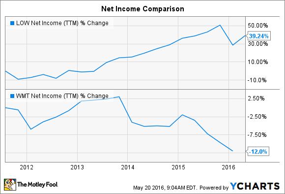 LOW Net Income (TTM) Chart