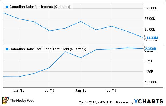 CSIQ Net Income (Quarterly) Chart