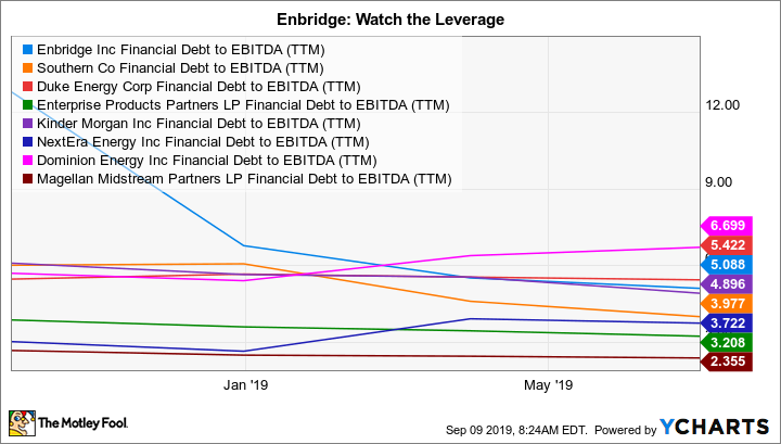 ENB Financial Debt to EBITDA (TTM) Chart