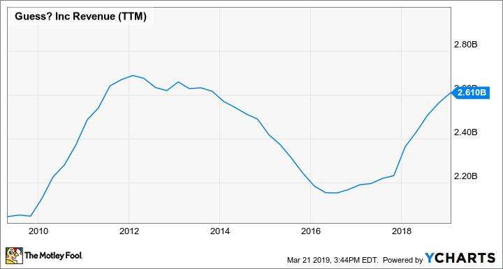 GES Revenue (TTM) Chart