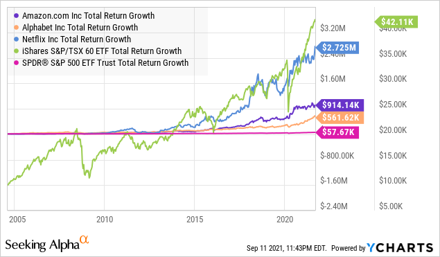 AMZN Total Return Level Chart