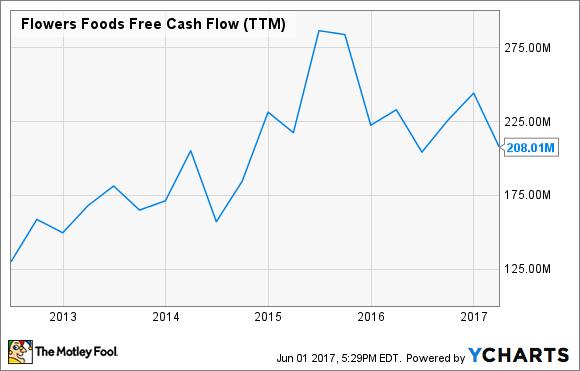FLO Free Cash Flow (TTM) Chart