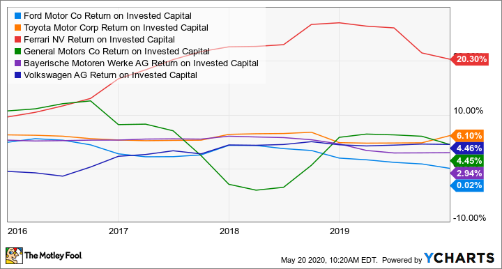 F Return on Invested Capital Chart