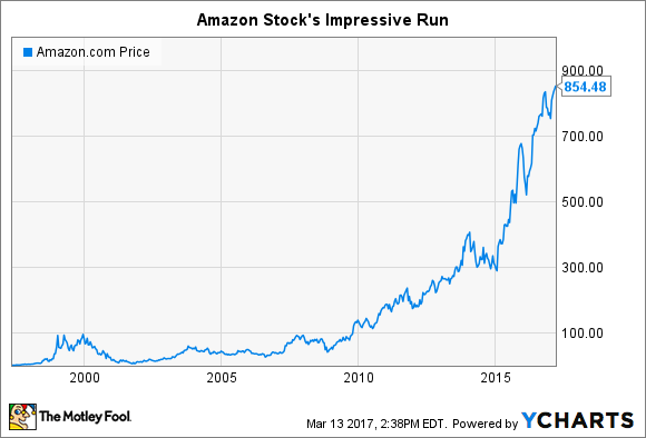 AMAZON PRICE GRAPH