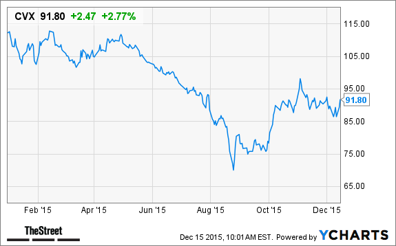 Chevron Has A High 4 8 Yield But Is The Dividend Safe