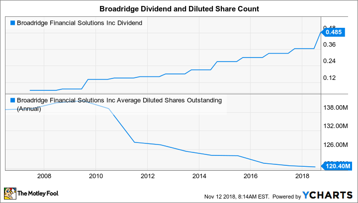 BR Dividend Chart