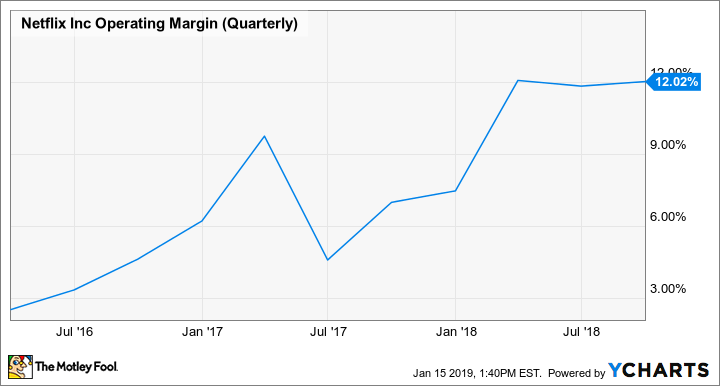NFLX Operating Margin (Quarterly) Chart