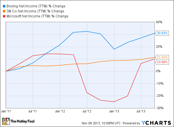 BA Net Income (TTM) Chart