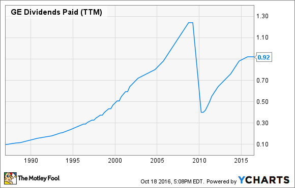 GE Dividends Paid (TTM) Chart