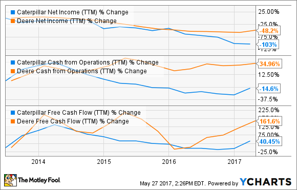 CAT Net Income (TTM) Chart