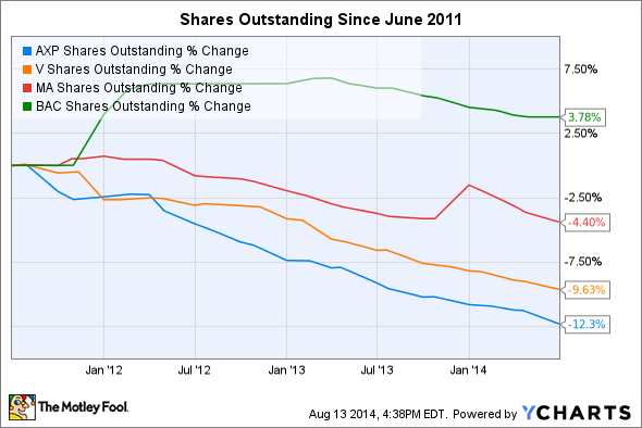 AXP Shares Outstanding Chart