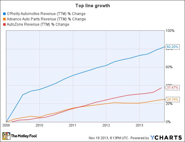 ORLY Revenue (TTM) Chart