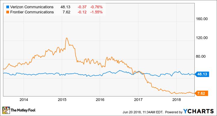 Verizon Stock Quote Best Better Buy Verizon Communications Inc Vs Frontier Communications