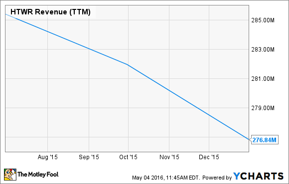 HTWR Revenue (TTM) Chart