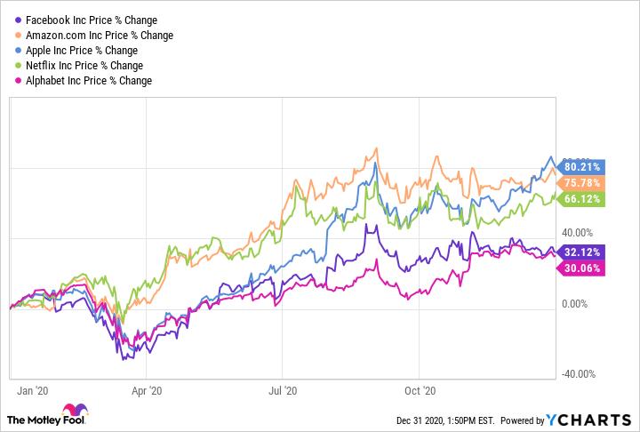 best bet on ai tech stocks