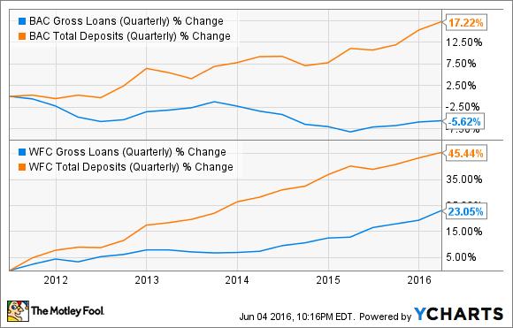 BAC Gross Loans (Quarterly) Chart