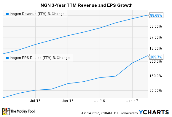 INGN Revenue (TTM) Chart
