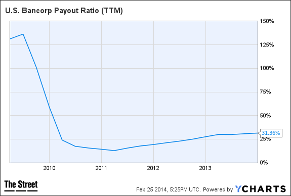 USB Payout Ratio (TTM) Chart