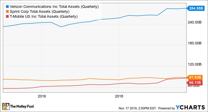 VZ Total Assets (Quarterly) Chart