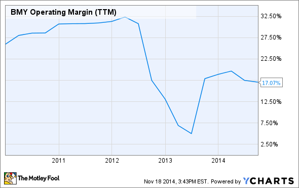 BMY Operating Margin (TTM) Chart