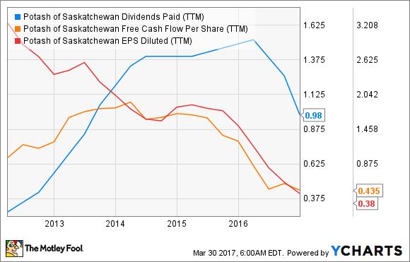 POT Dividends Paid (TTM) Chart