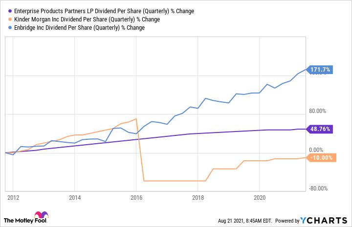 EPD Dividend Per Share (Quarterly) Chart
