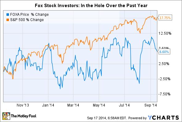 FOXA Chart
