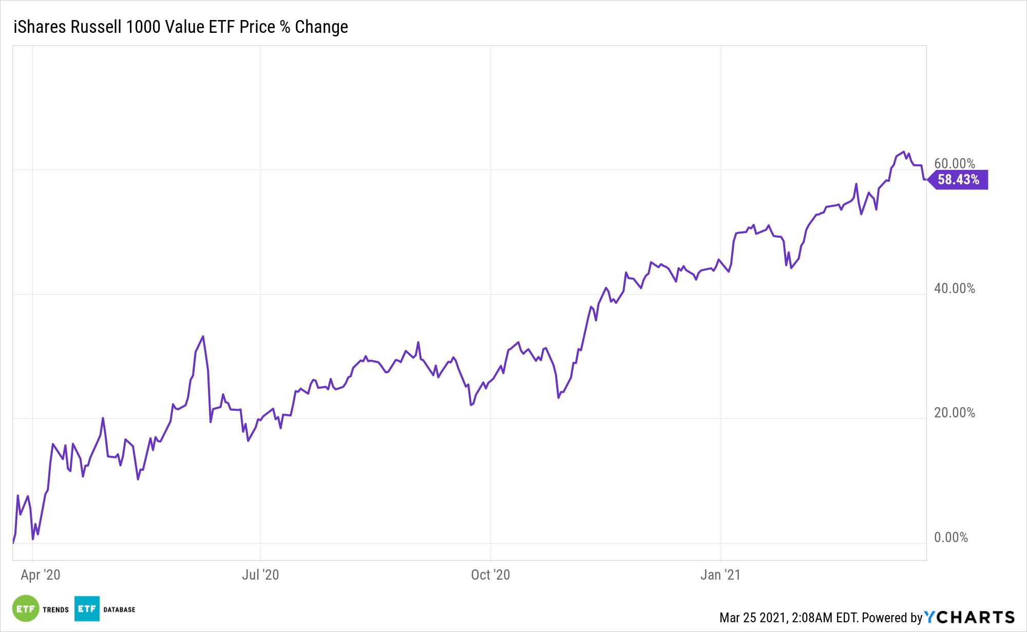IWD Chart