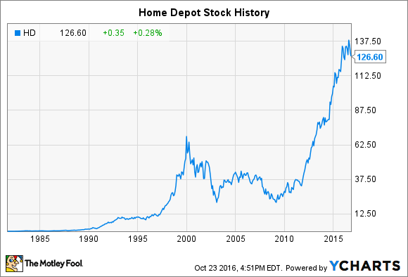 home depot stock history what you need to know the motley fool rh fool com Home Depot Stock Kitchen Cabinets Unfinished Home Depot Stock 2018