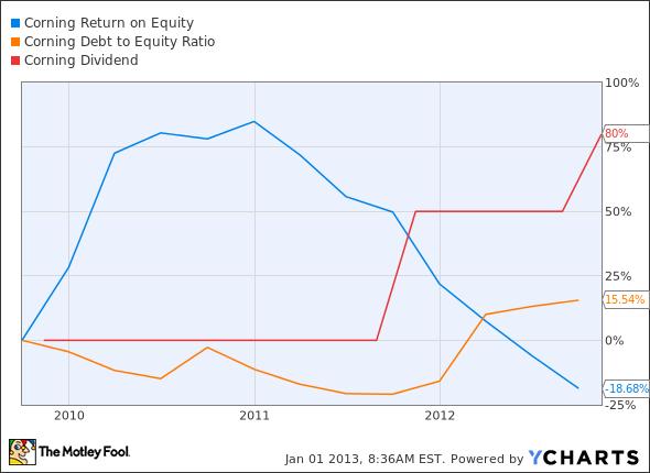 GLW Return on Equity Chart