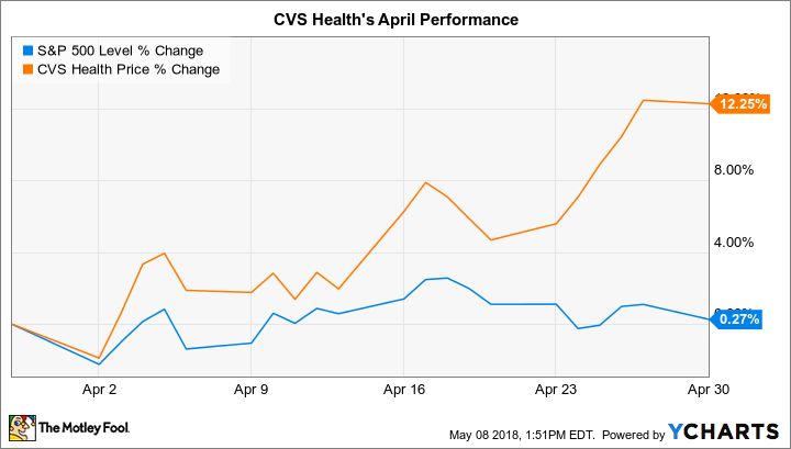 Why CVS Health Stock Gained 12% in April -- The Motley Fool