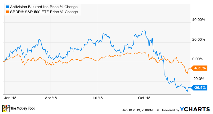 Why Activision Blizzard Stock Plunged 26 In 2018 Nasdaq Com