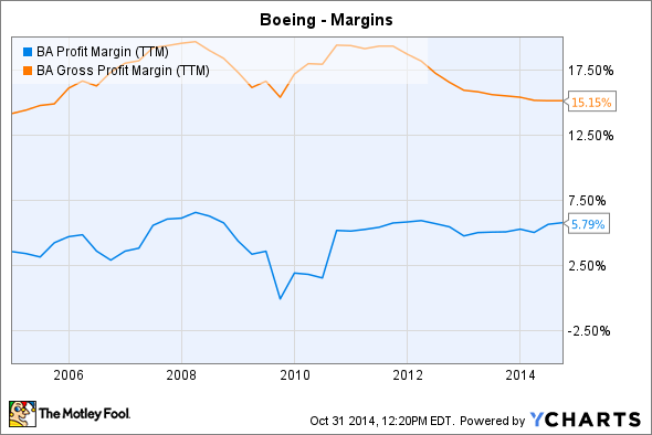 BA Profit Margin (TTM) Chart