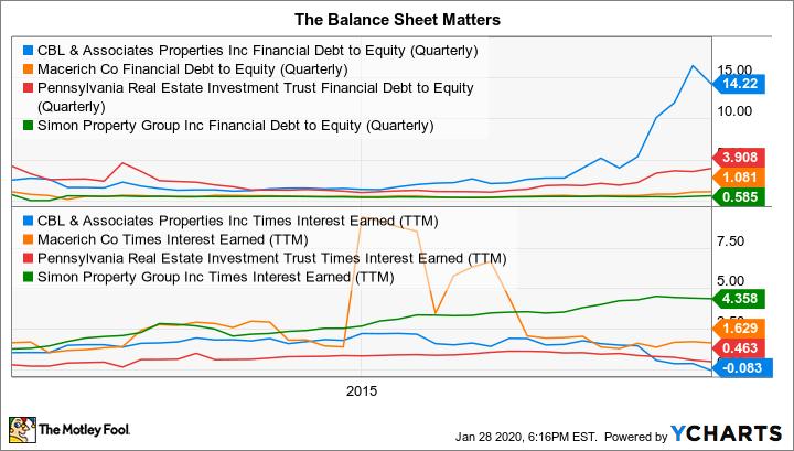 CBL Financial Debt to Equity (Quarterly) Chart