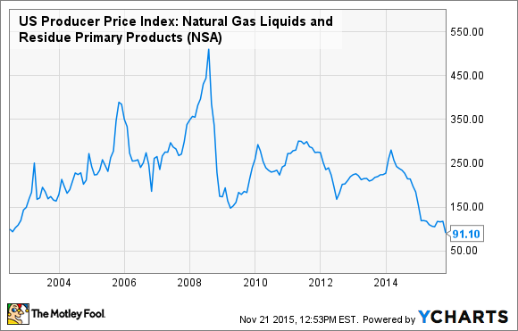 US Producer Price Index: Natural Gas Liquids and Residue Primary Products Chart