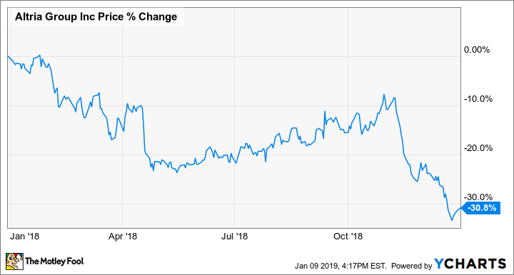 Why Altria Stock Fell 31 In 2018 The Motley Fool