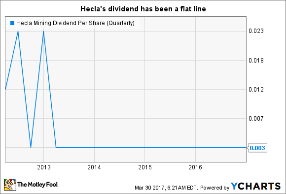 HL Dividend Per Share (Quarterly) Chart