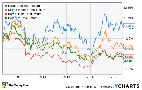 RGLD Total Return Price Chart