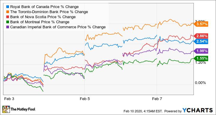 RY Price Chart
