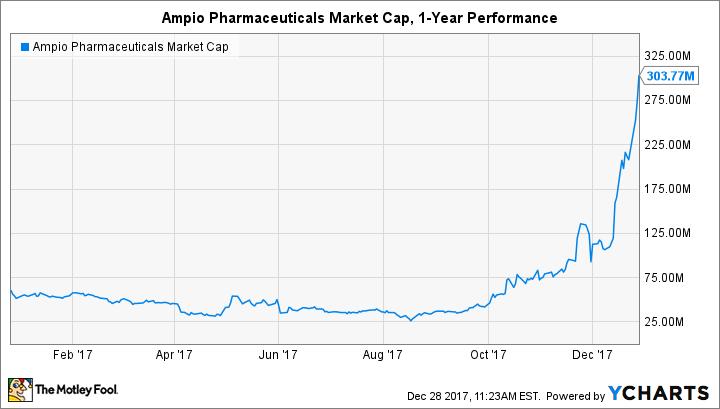 AMPE Market Cap Chart