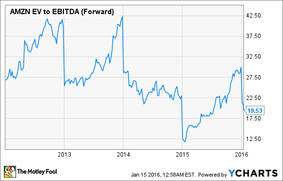 AMZN EV to EBITDA (Forward) Chart