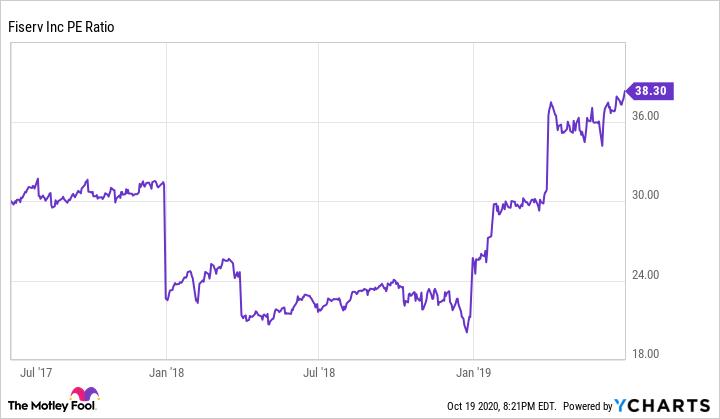 FISV PE Ratio Chart