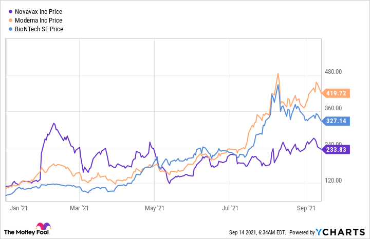 Chart comparing prices of Novavax, Moderna, and BioNTech.