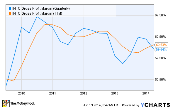 INTC Gross Profit Margin (Quarterly) Chart